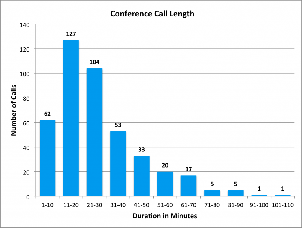 Histogram of Conference Call Length